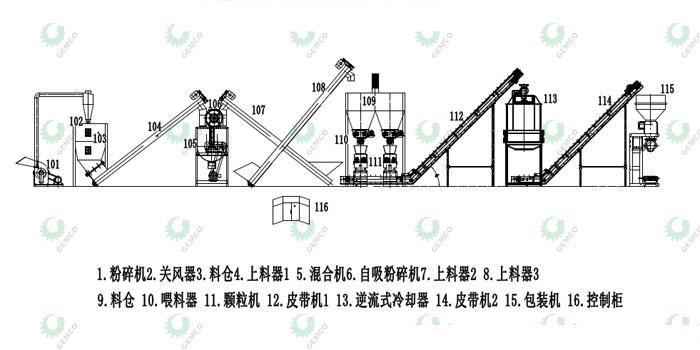 时产2吨精饲料颗粒机生产线