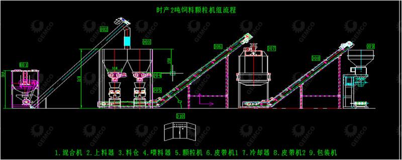 邢台客户颗粒机生产线流程图
